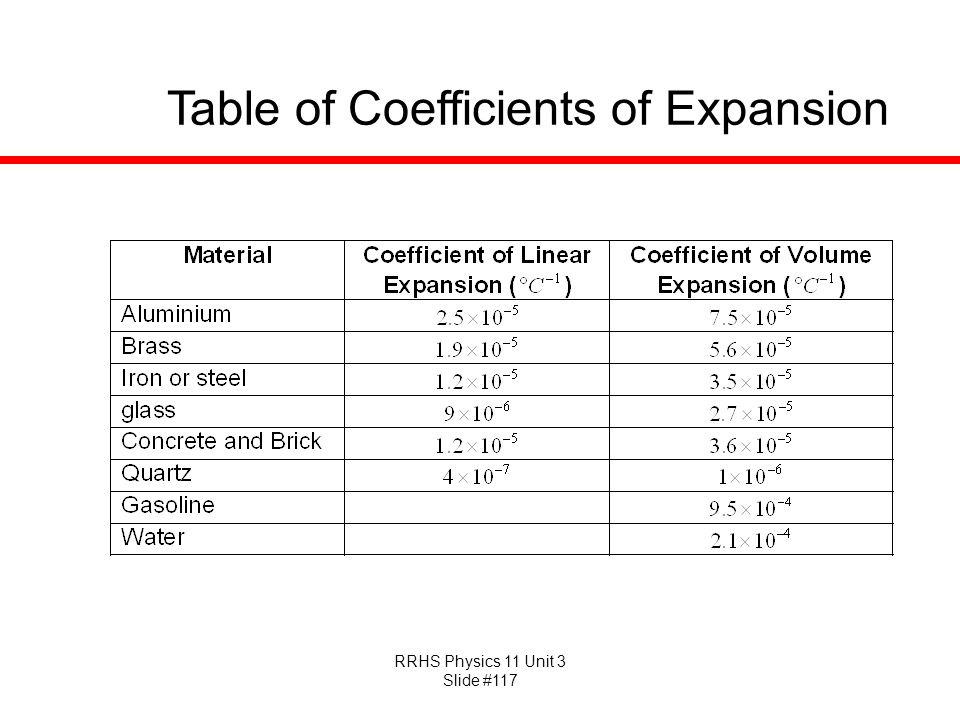 Table of Coefficients of Expansion
