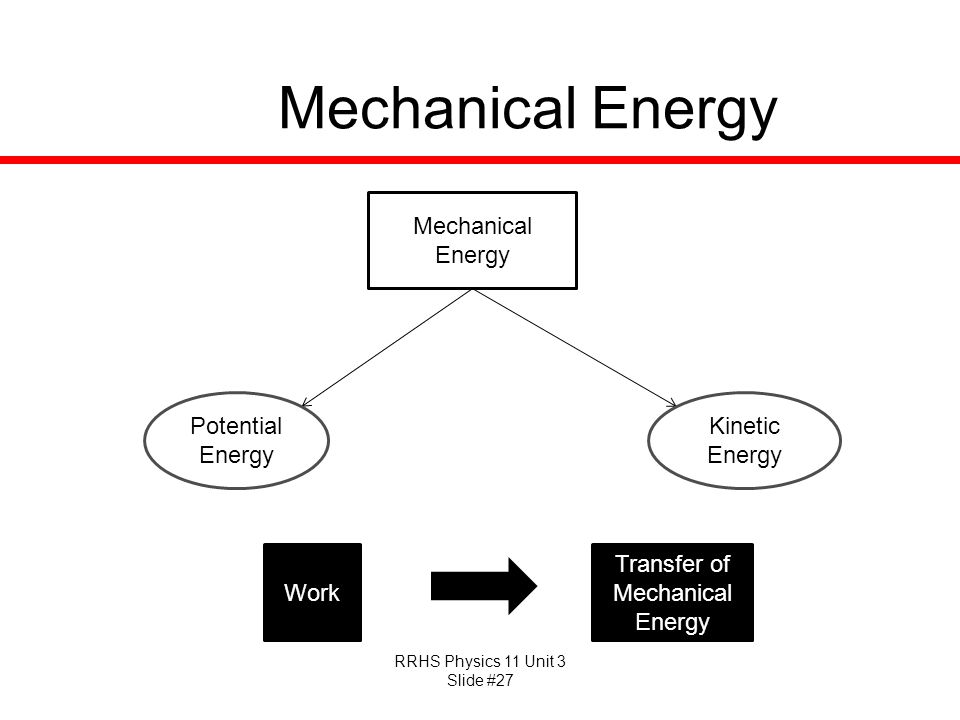 Transfer of Mechanical Energy