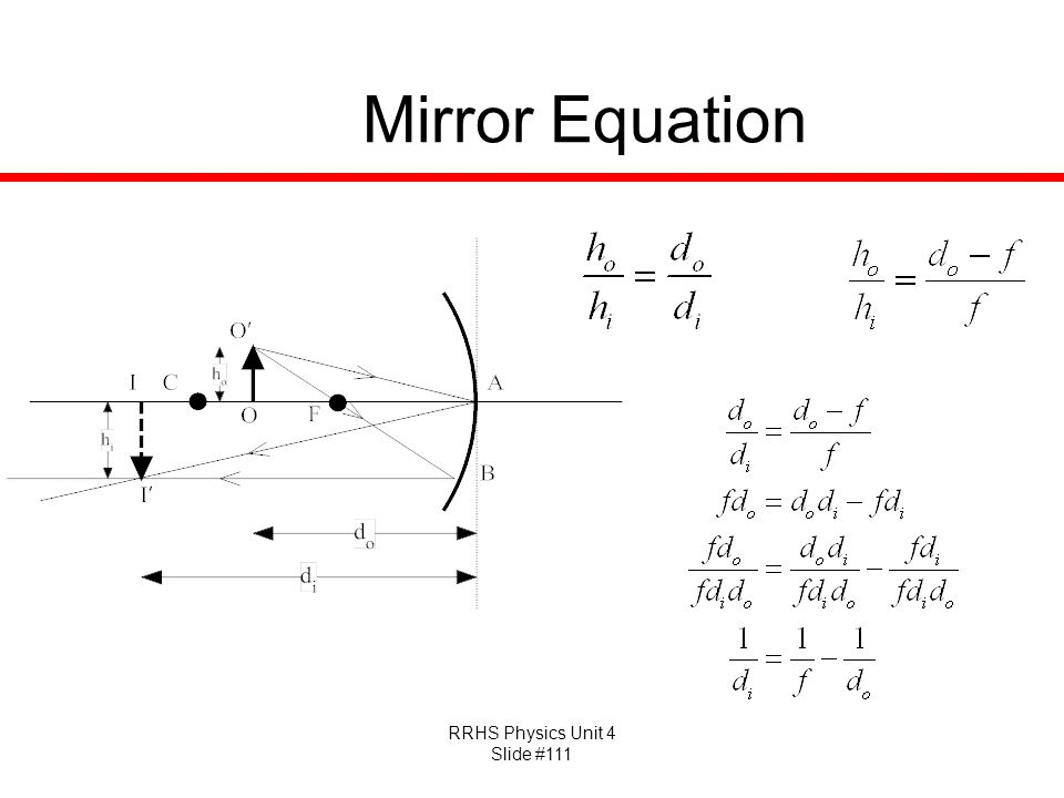 Mirror Equation
