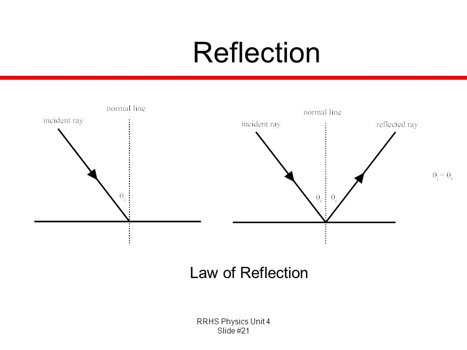 Reflection Law of Reflection