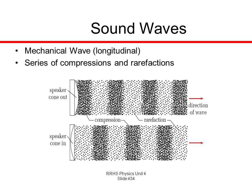 Sound Waves Mechanical Wave (longitudinal)