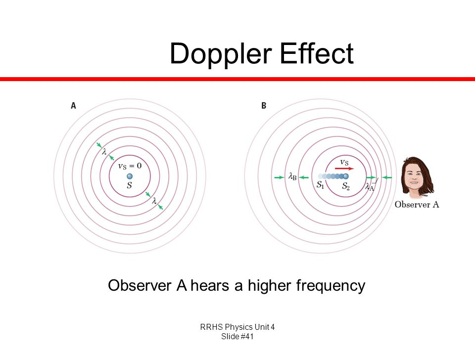 Doppler Effect Observer A hears a higher frequency