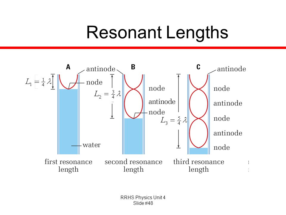 Resonant Lengths
