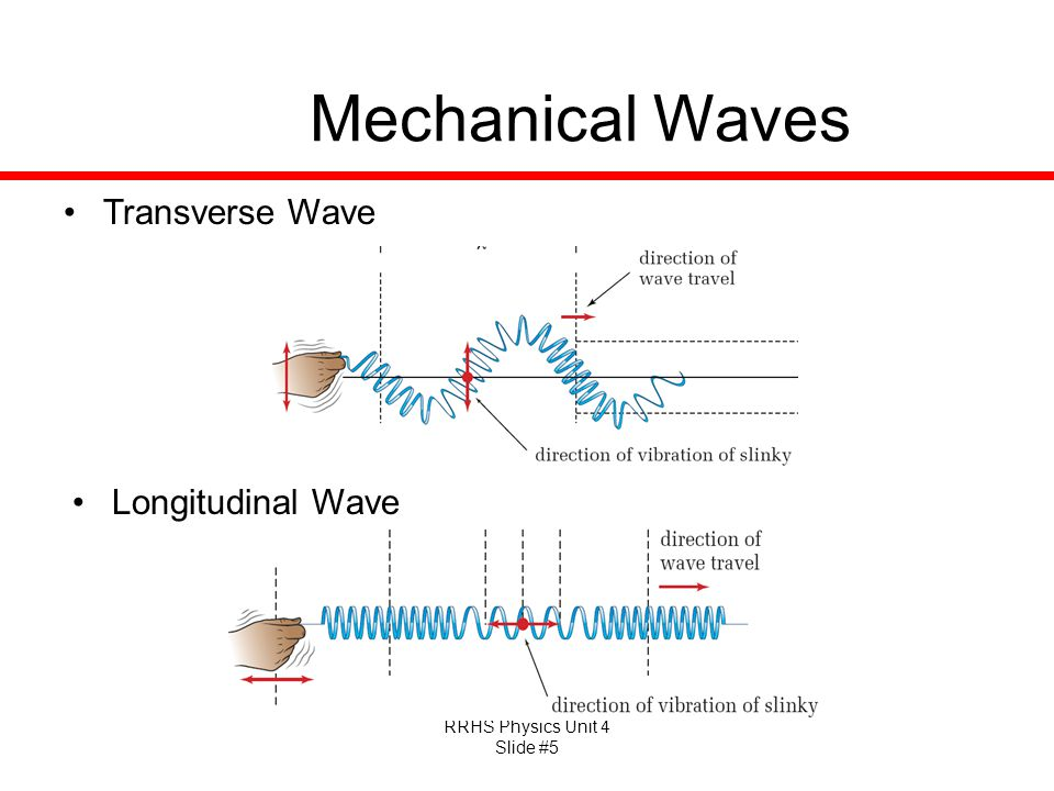 Mechanical Waves Transverse Wave Longitudinal Wave