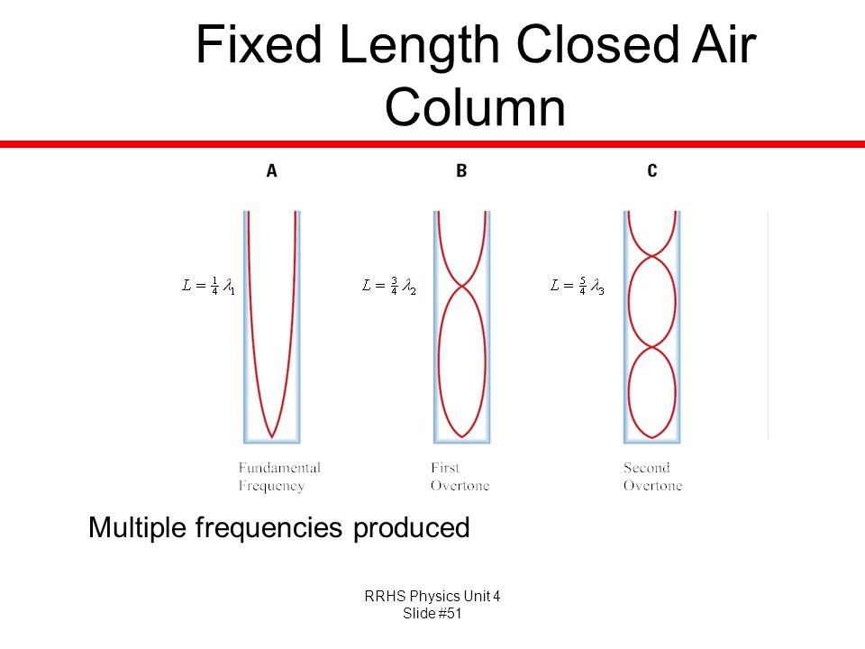 Fixed Length Closed Air Column