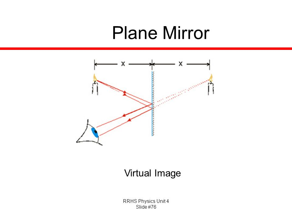 Plane Mirror Virtual Image