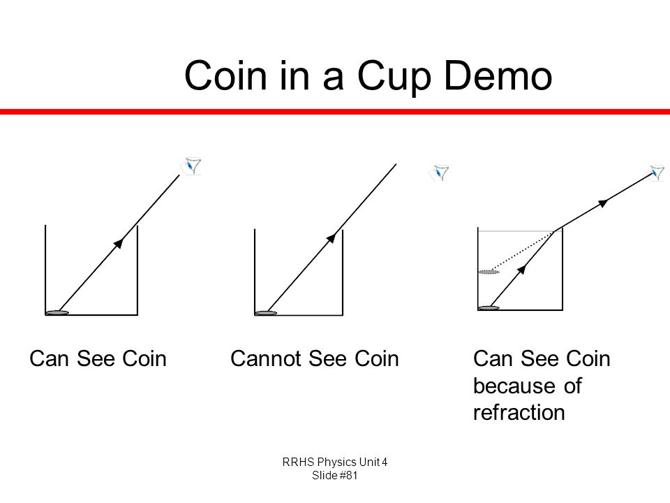 Coin in a Cup Demo Can See Coin Cannot See Coin