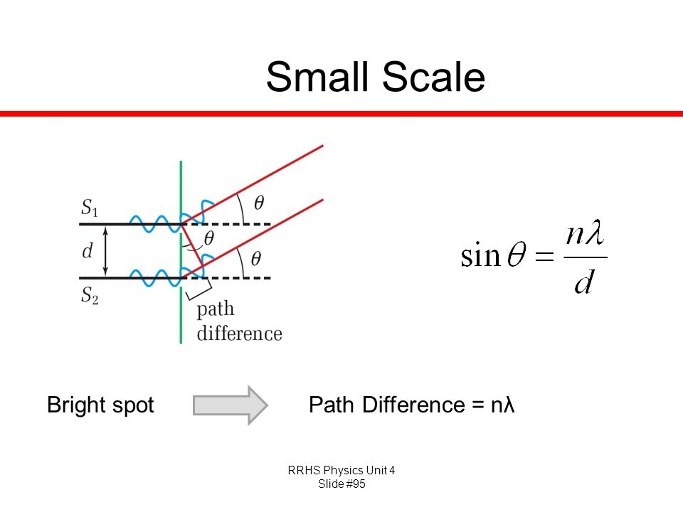Small Scale Bright spot Path Difference = nλ
