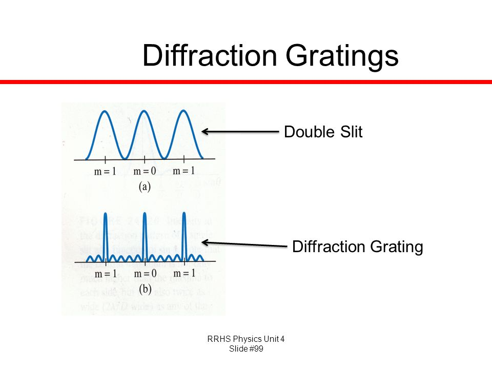 Diffraction Gratings Double Slit Diffraction Grating