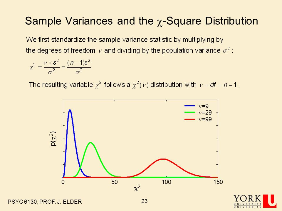 Sample Variances and the c-Square Distribution