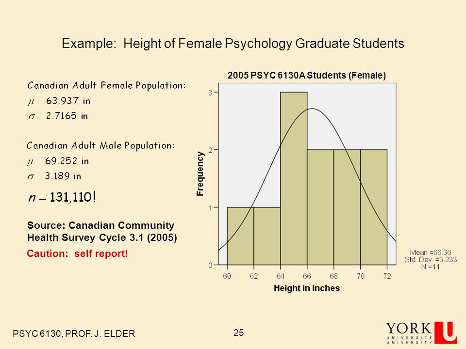 Example: Height of Female Psychology Graduate Students