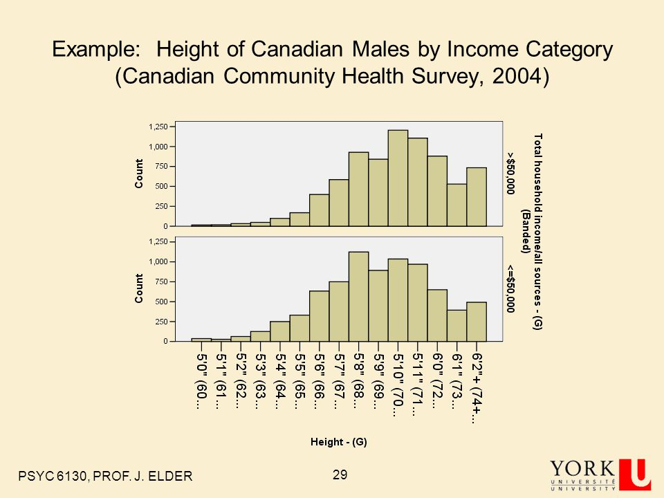 Example: Height of Canadian Males by Income Category (Canadian Community Health Survey, 2004)
