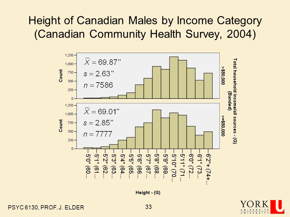 Height of Canadian Males by Income Category (Canadian Community Health Survey, 2004)