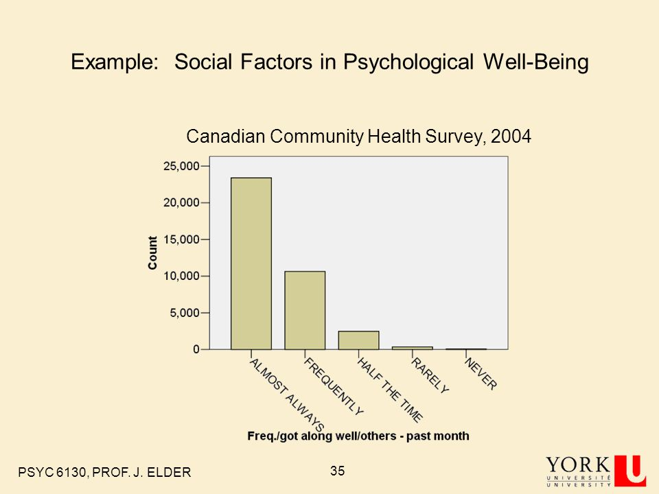 Example: Social Factors in Psychological Well-Being