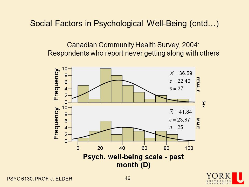 Social Factors in Psychological Well-Being (cntd…)