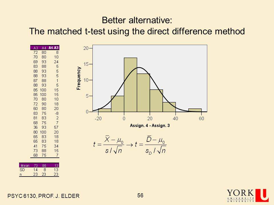 Better alternative: The matched t-test using the direct difference method