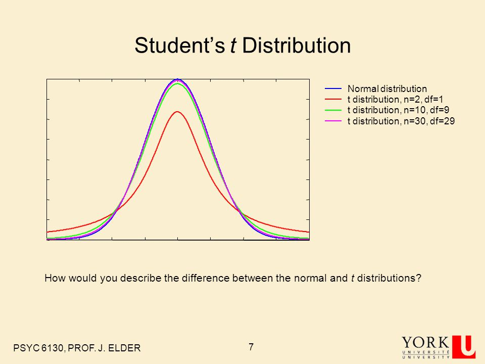 Student's t Distribution