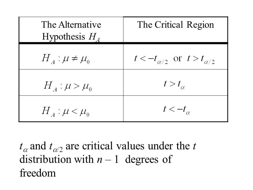 The Alternative Hypothesis HA