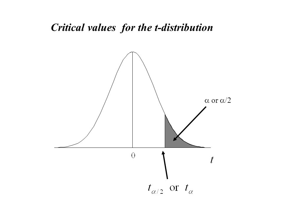 Critical values for the t-distribution