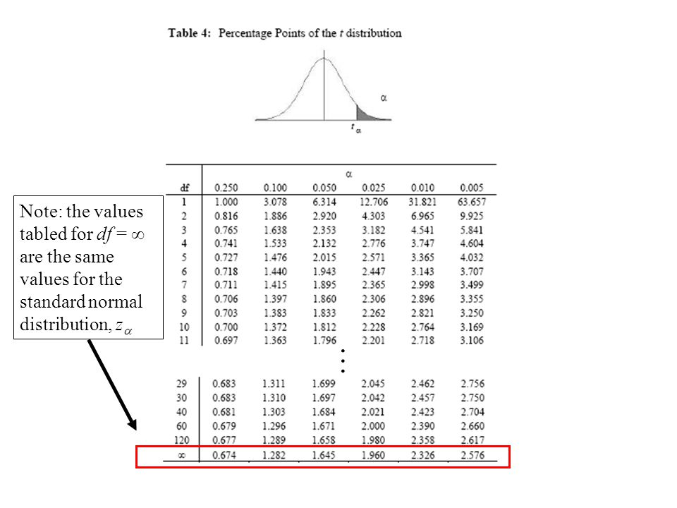 Note: the values tabled for df = ∞ are the same values for the standard normal distribution, za