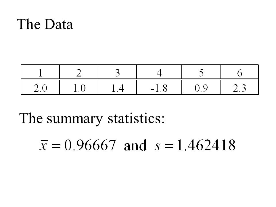 The Data The summary statistics: