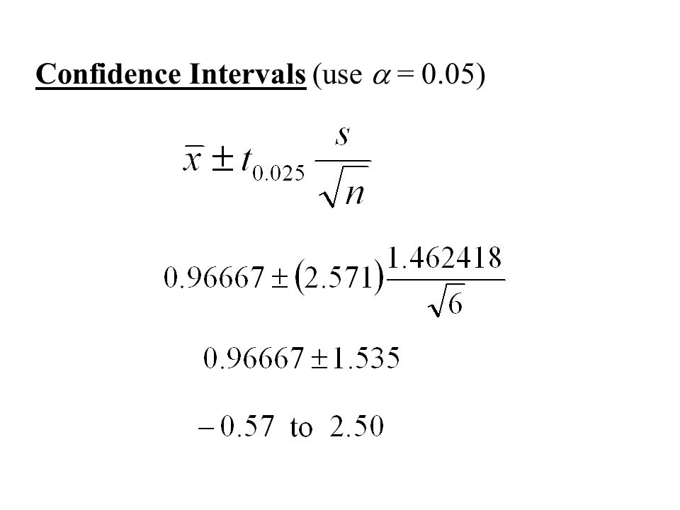 Confidence Intervals (use a = 0.05)