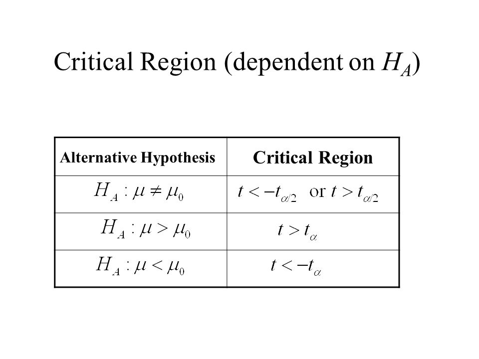 Critical Region (dependent on HA)
