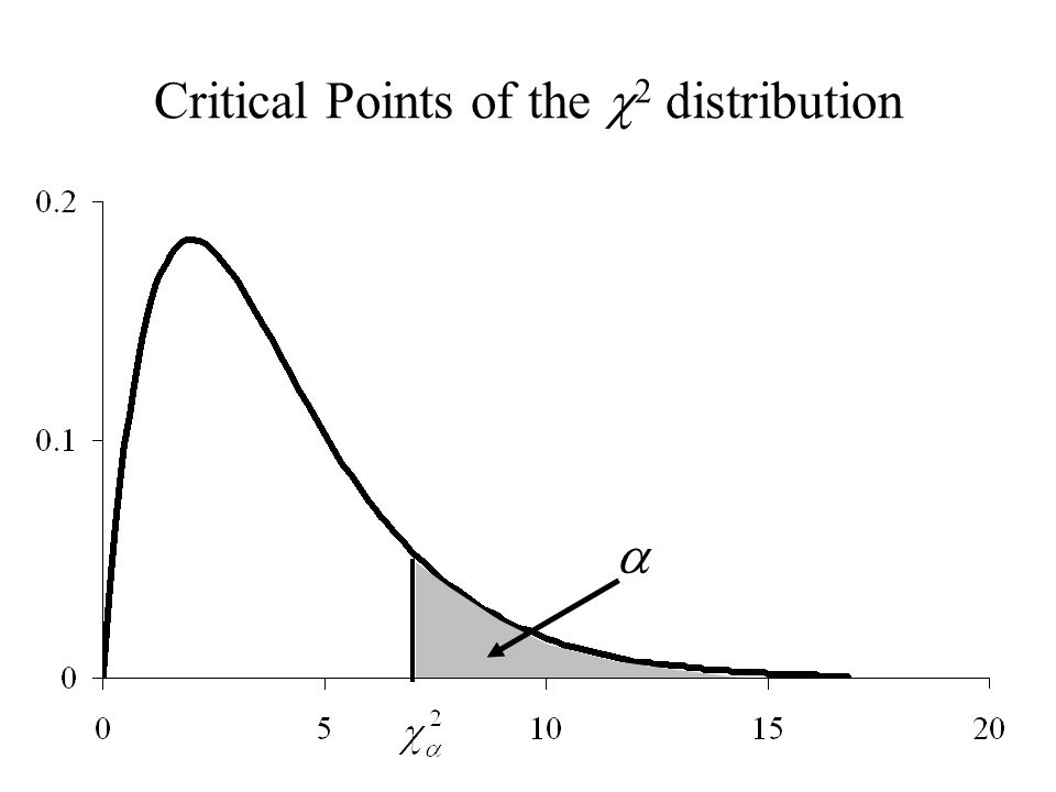 Critical Points of the c2 distribution