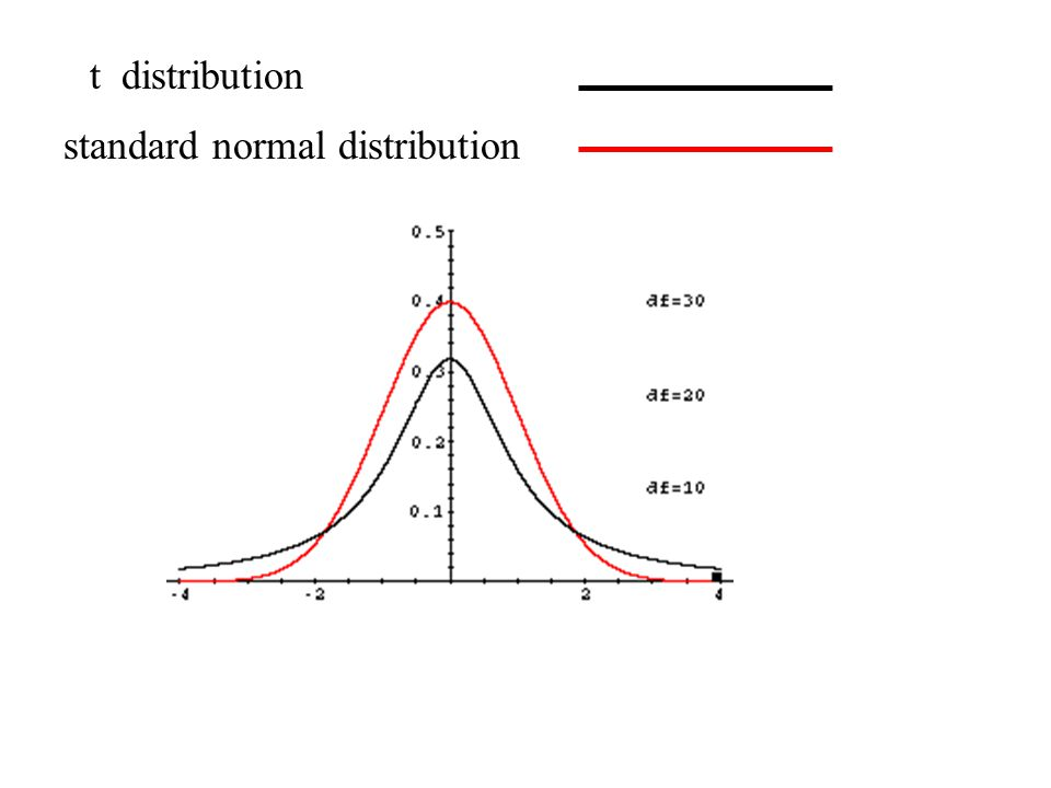 t distribution standard normal distribution