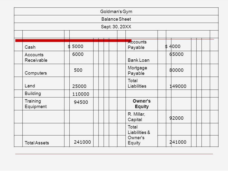 Goldman s Gym Balance Sheet. Sept. 30, 20XX. Cash. Accounts Payable. Accounts Receivable. Bank Loan.