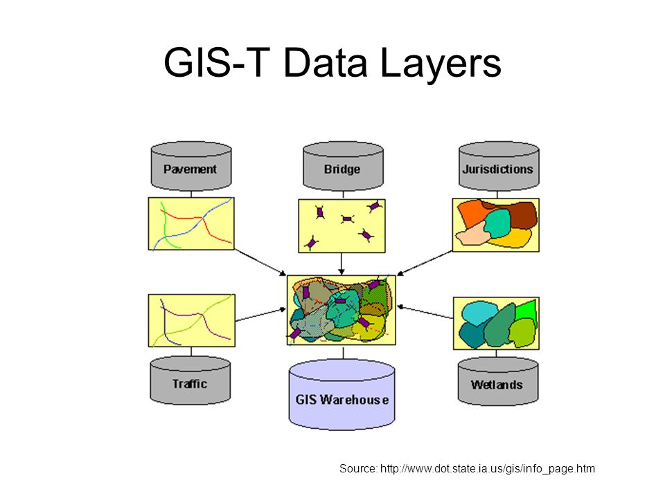 GIS-T Data Layers Source: