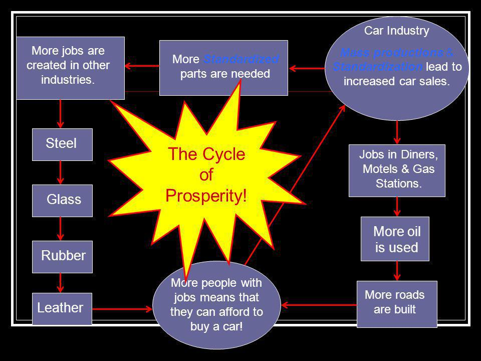 The Cycle of Prosperity!