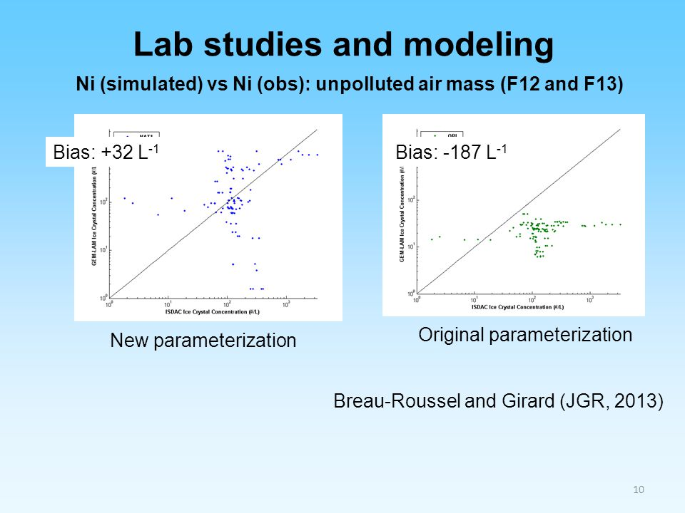 Lab studies and modeling
