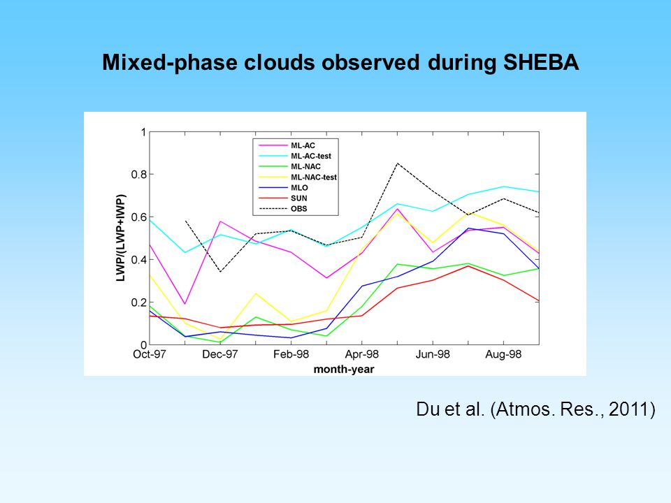 Mixed-phase clouds observed during SHEBA