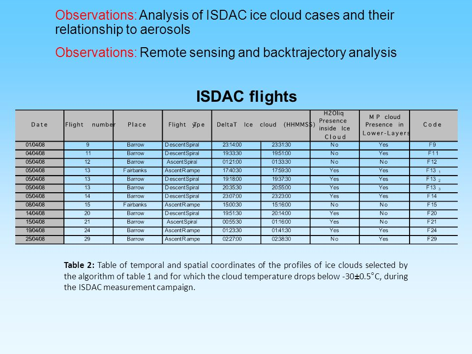 Observations: Analysis of ISDAC ice cloud cases and their relationship to aerosols
