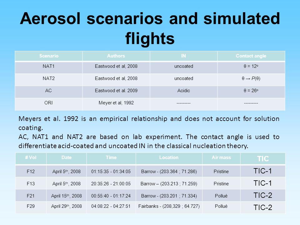 Aerosol scenarios and simulated flights