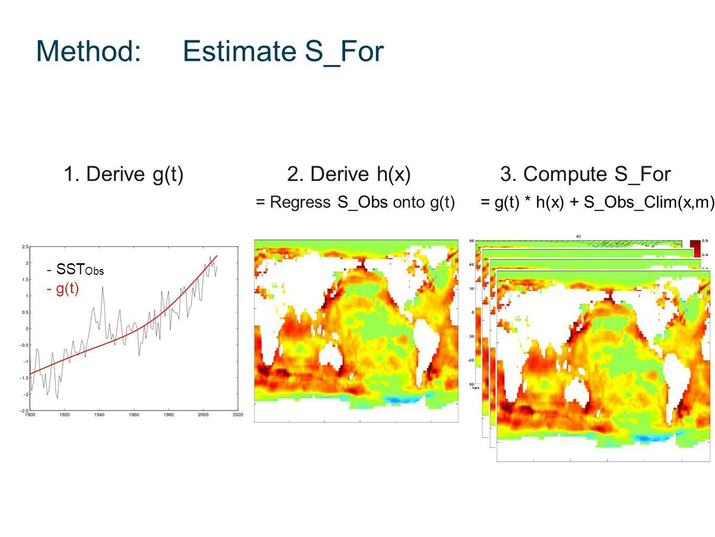 Method: Estimate S_For