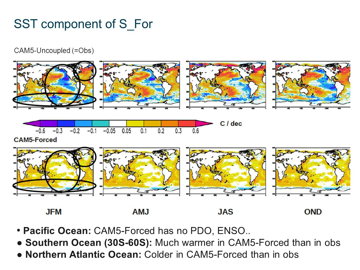 SST component of S_For Pacific Ocean: CAM5-Forced has no PDO, ENSO..