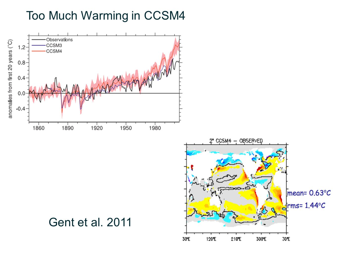 Too Much Warming in CCSM4