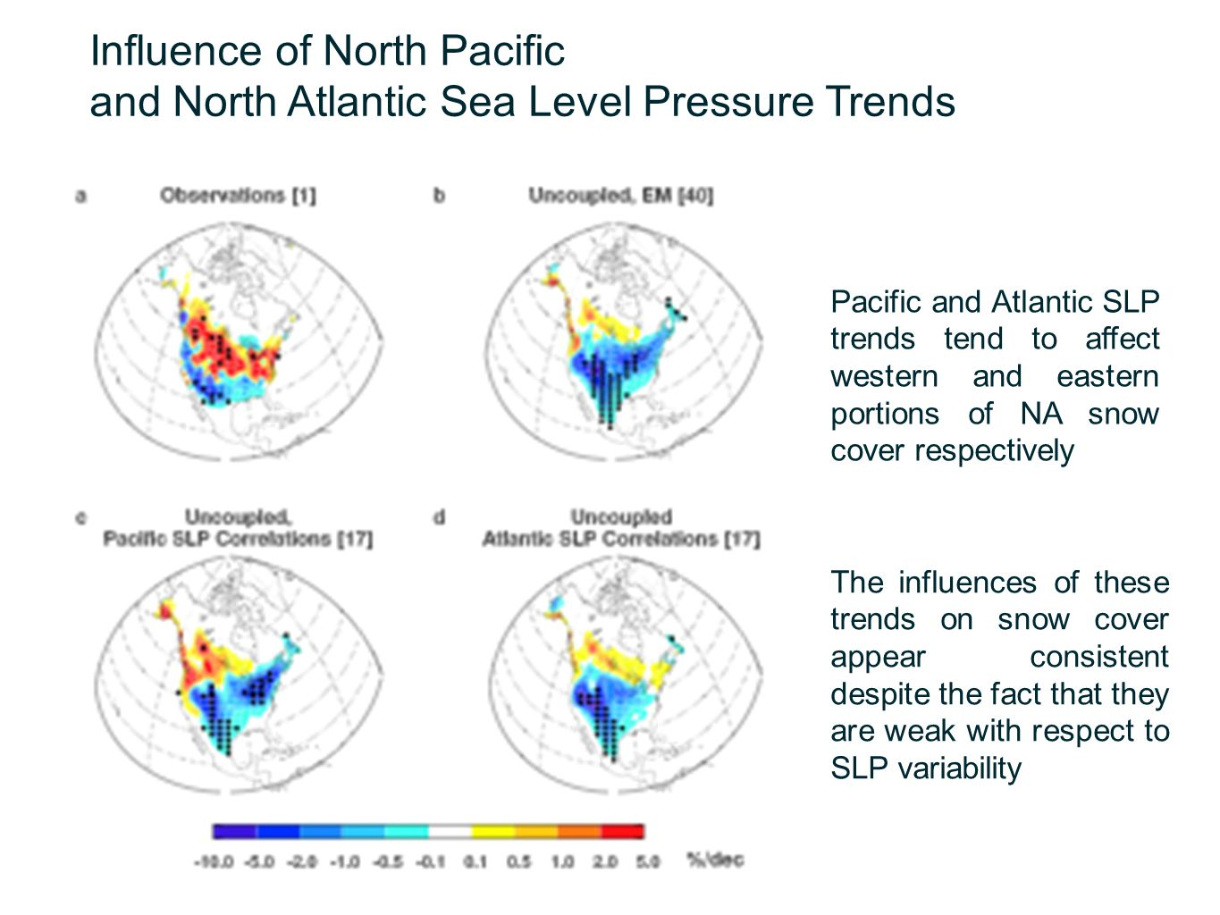 Influence of North Pacific