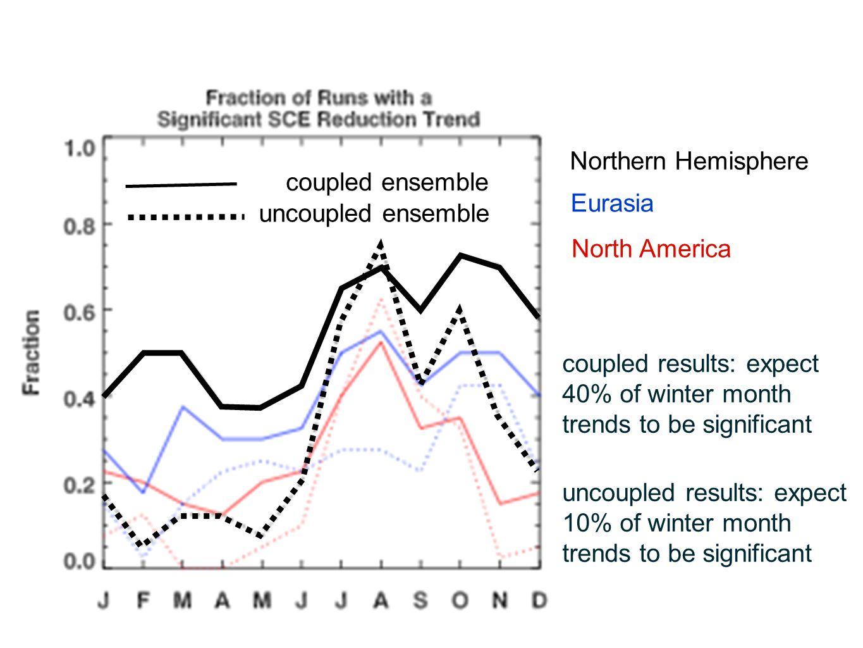 Northern Hemisphere coupled ensemble. Eurasia. uncoupled ensemble. North America.