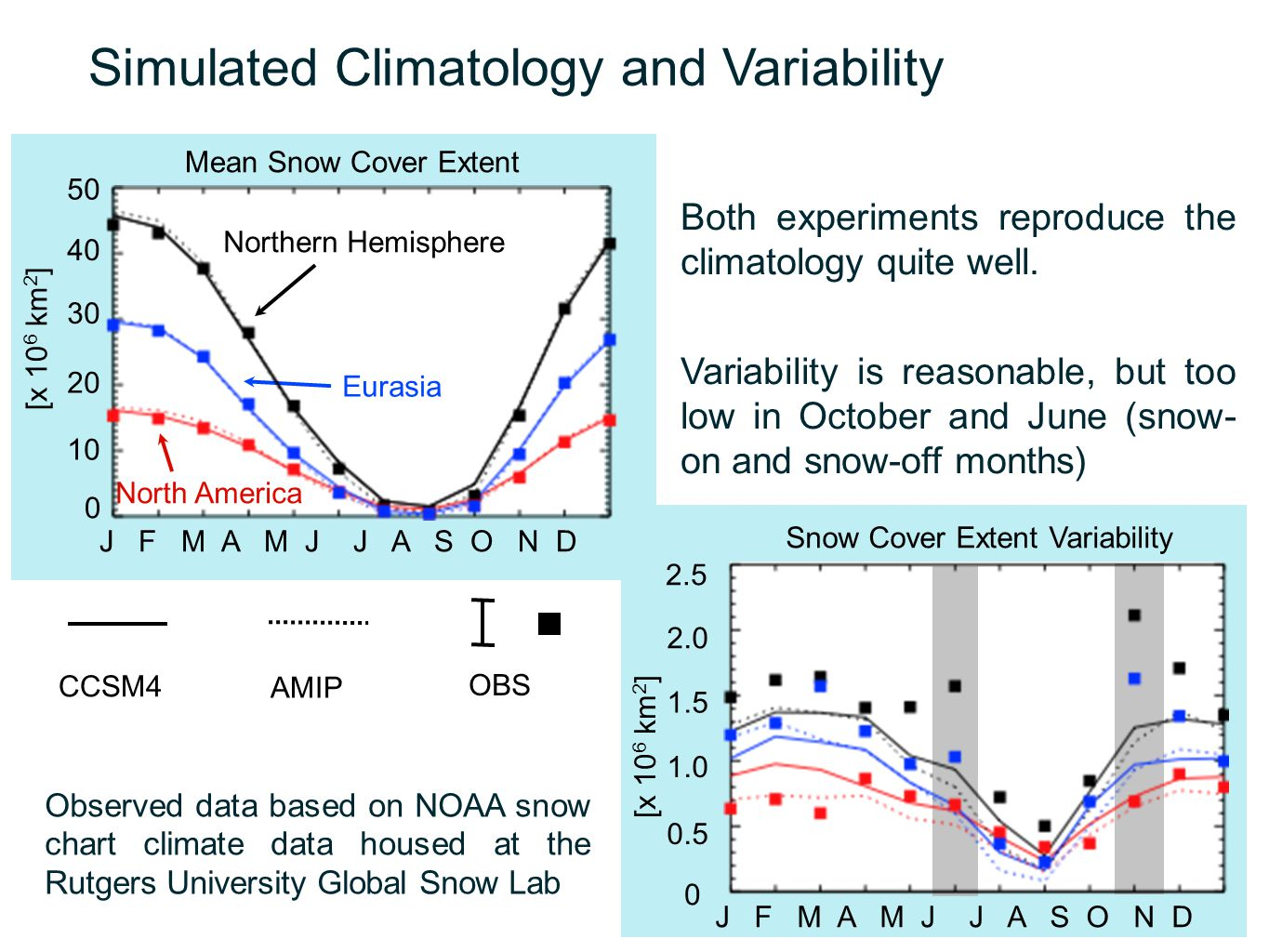 Simulated Climatology and Variability