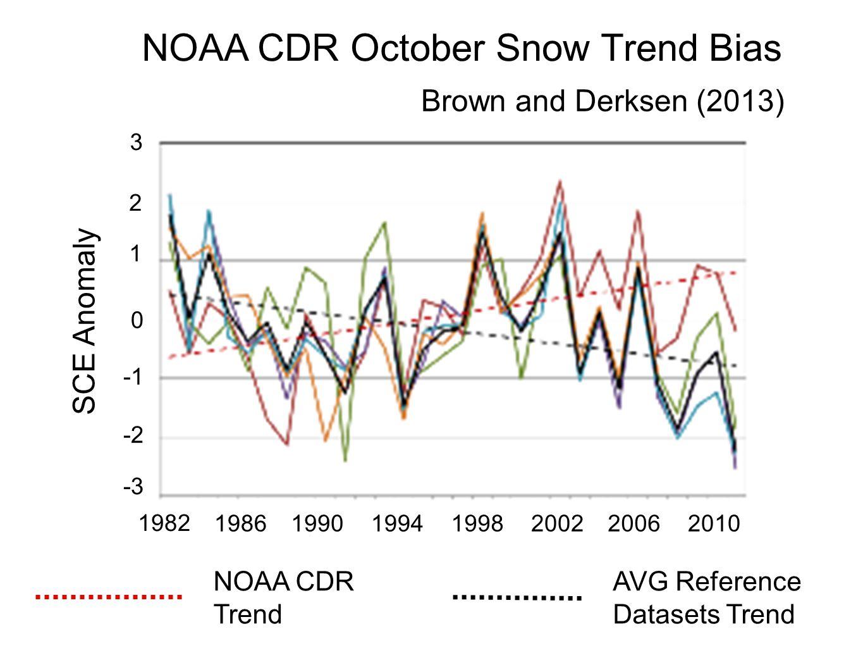 NOAA CDR October Snow Trend Bias