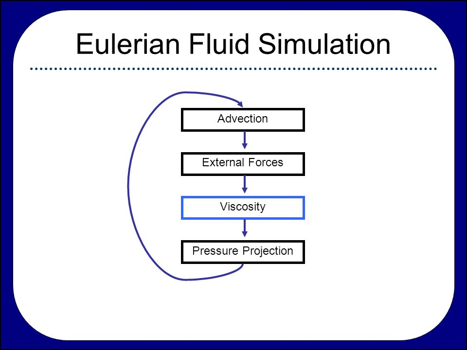 Eulerian Fluid Simulation