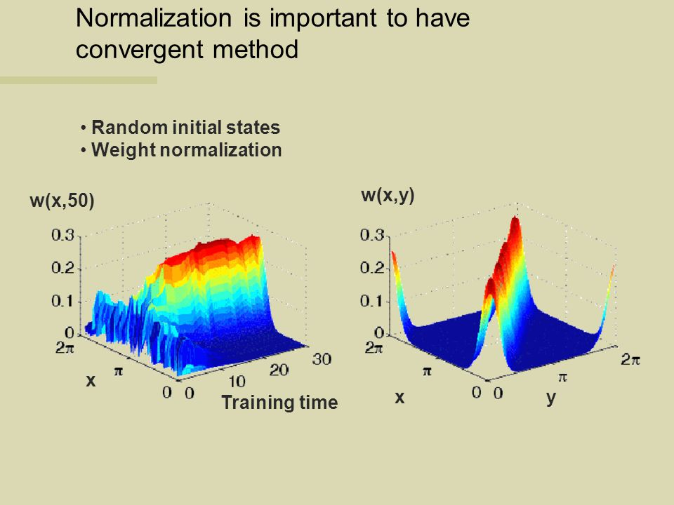 Normalization is important to have convergent method