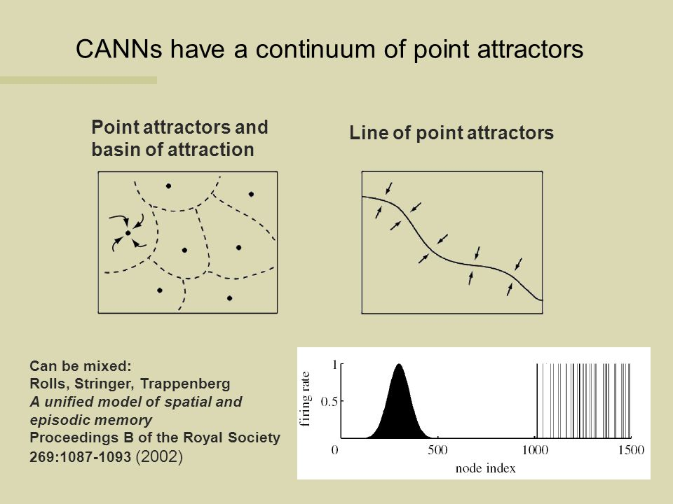 CANNs have a continuum of point attractors