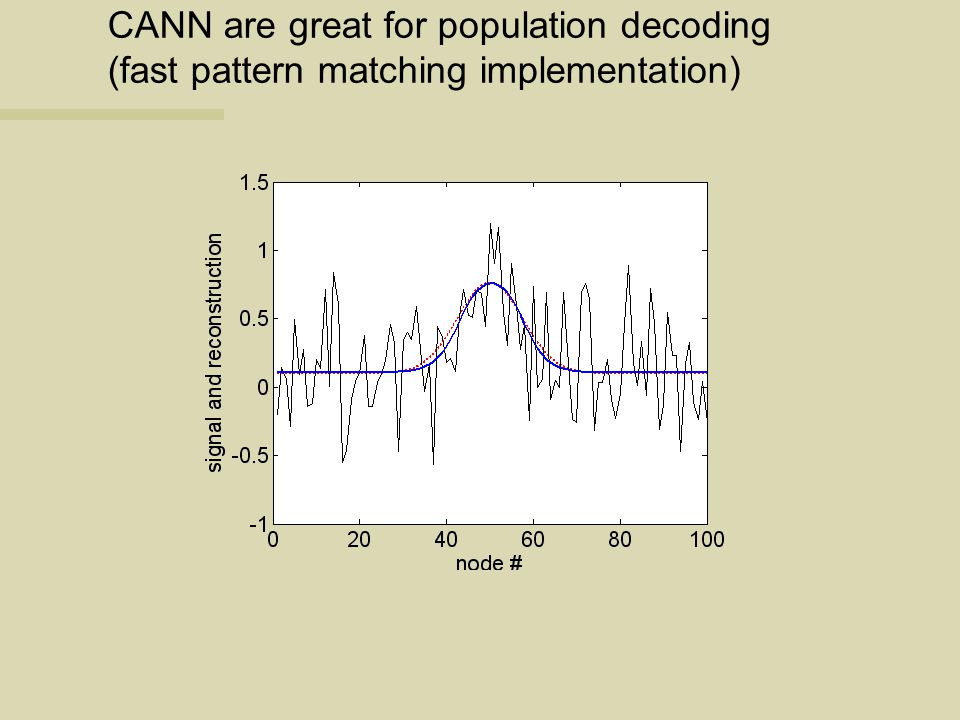 CANN are great for population decoding (fast pattern matching implementation)