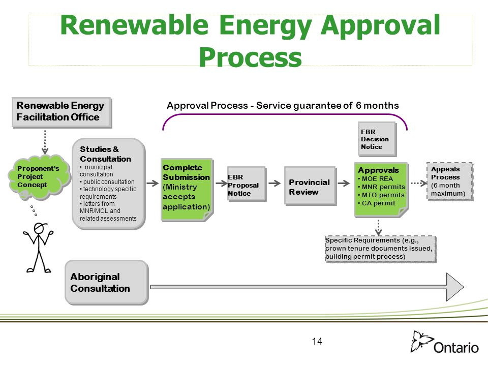 Renewable Energy Approval Process