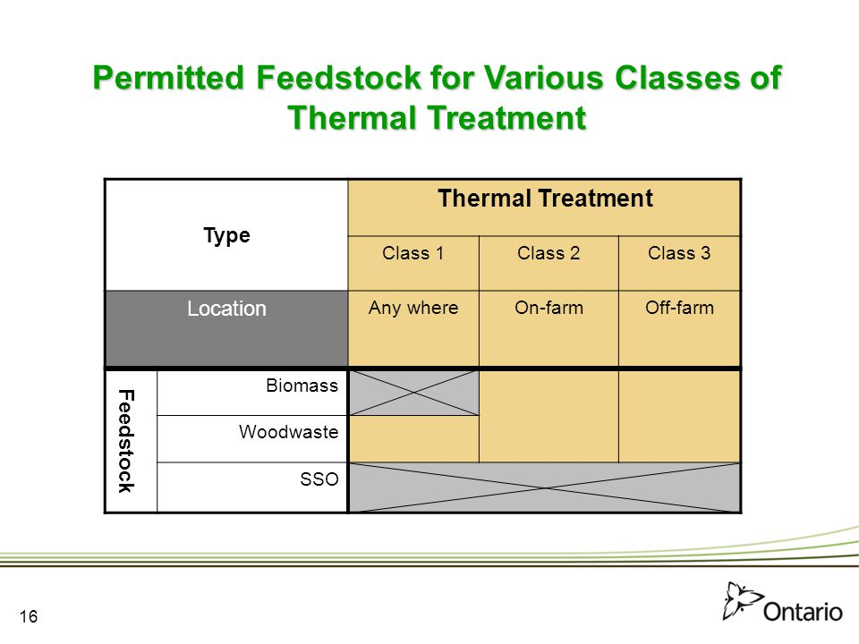 Permitted Feedstock for Various Classes of Thermal Treatment