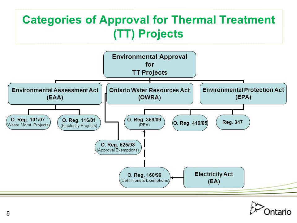 Categories of Approval for Thermal Treatment (TT) Projects